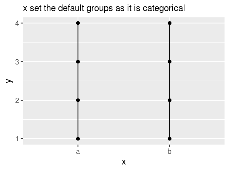 da2ac1e85 ggplot2  aes(group   ...) overrides default grouping · R   Census