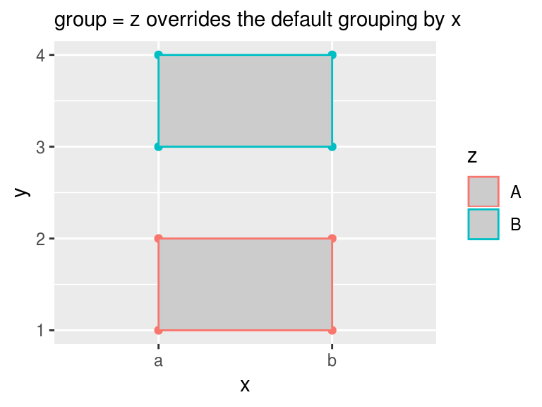 ggplot2: aes(group =    ) overrides default grouping · R & Census