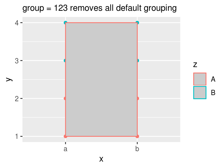 ggplot2: aes(group =    ) overrides default grouping · R
