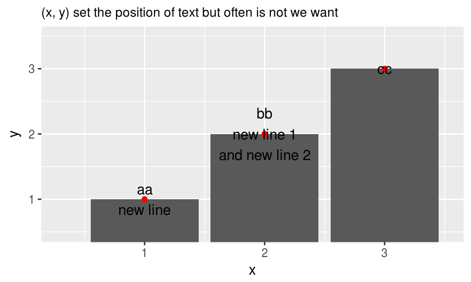 ggplot2: place text at right location · R & Census