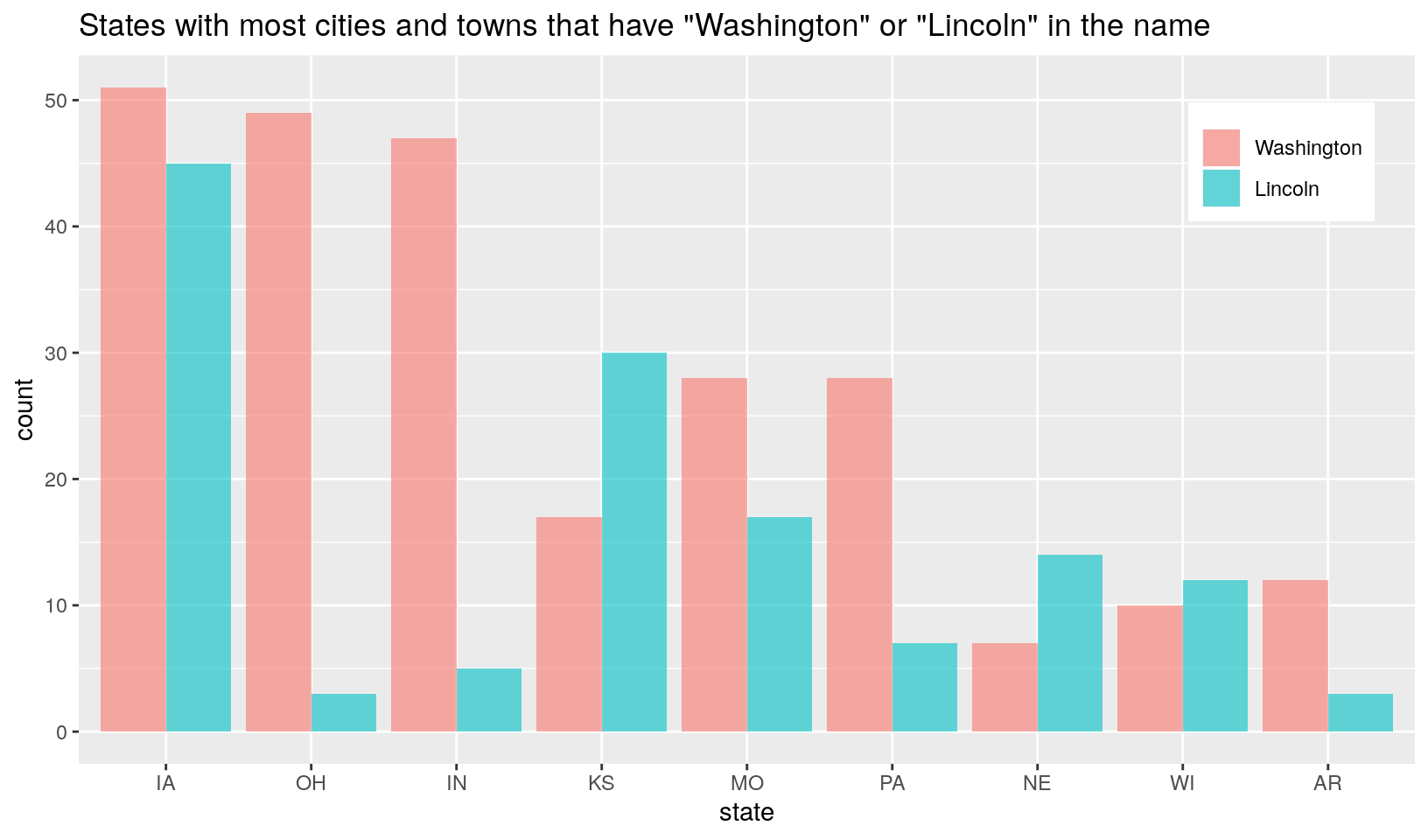 Is your hometown named after Lincoln or Washington? · R & Census
