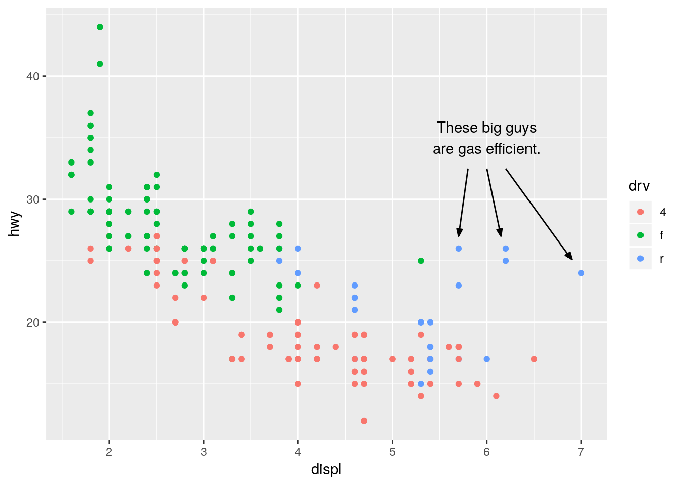 My uniform way of using ggplot2 · R & Census